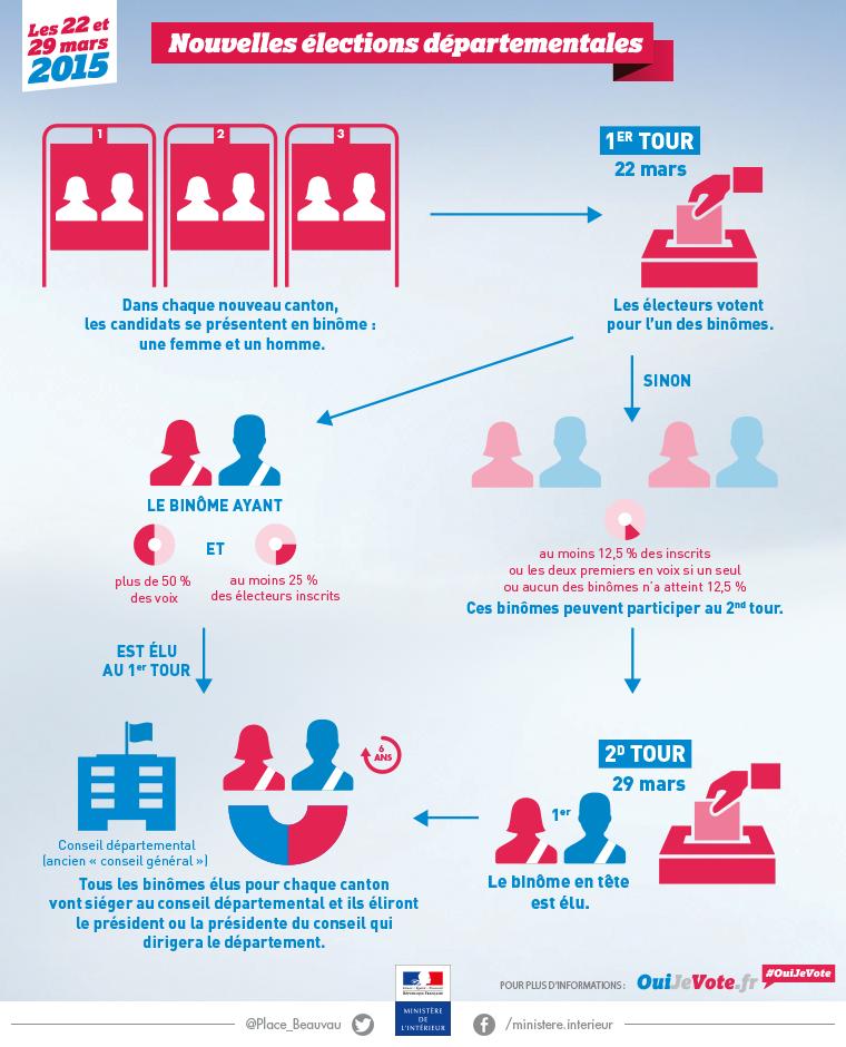 elections_dptales_2015