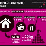 Gaspillage alimentaire, le poids des chiffres