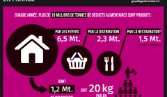 lutte contre le gaspillage alimentaire dans les lycées