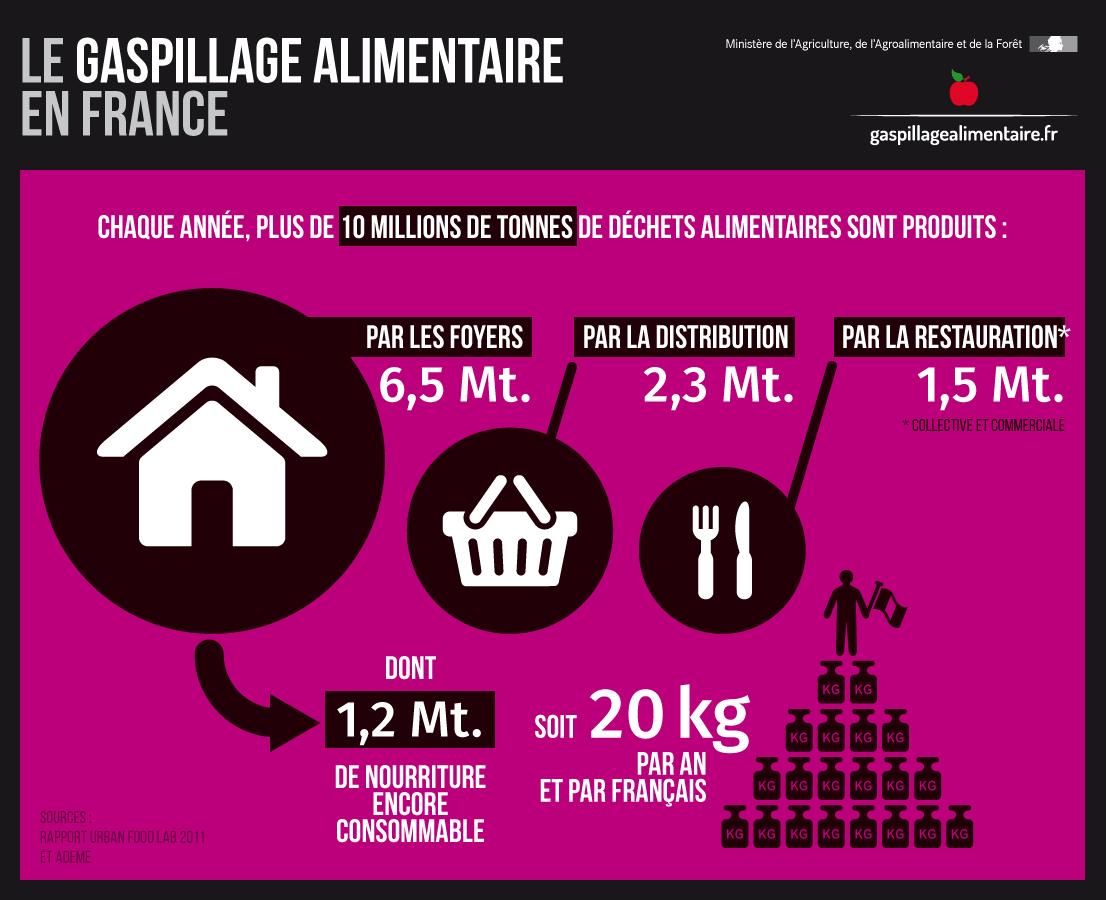 Région: lutte contre le gaspillage alimentaire dans les lycées