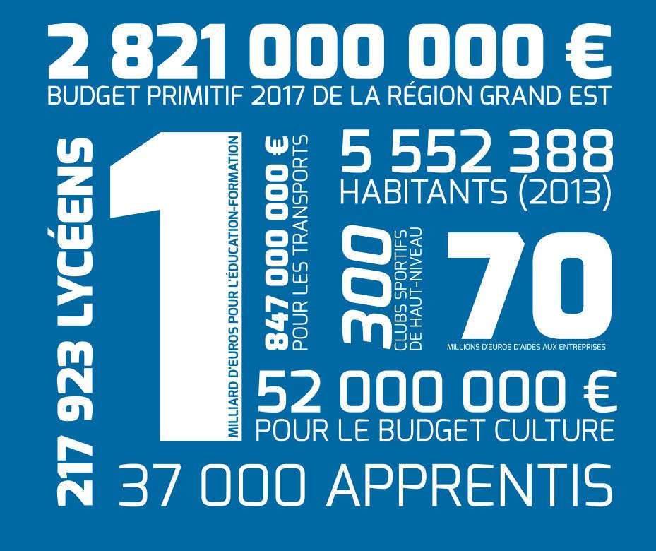 Grand Est : 2,8 Mds d'euros pourquoi faire ?