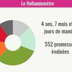 Hollande et les promesses non tenues !