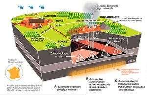 Enfouissement-des-déchets-nucléaires-à-Bure