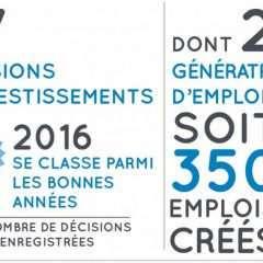 Stabilité de l'investissement étranger en Champagne-Ardenne