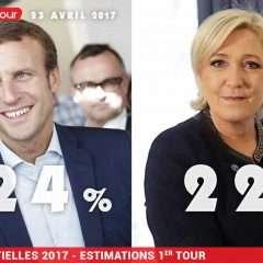 Ce sera Macron contre Le Pen
