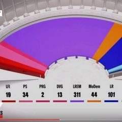 Majorité écrasante pour Macron
