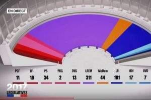 L'assemblée à l'issue des législatives 2017 (capture France2)