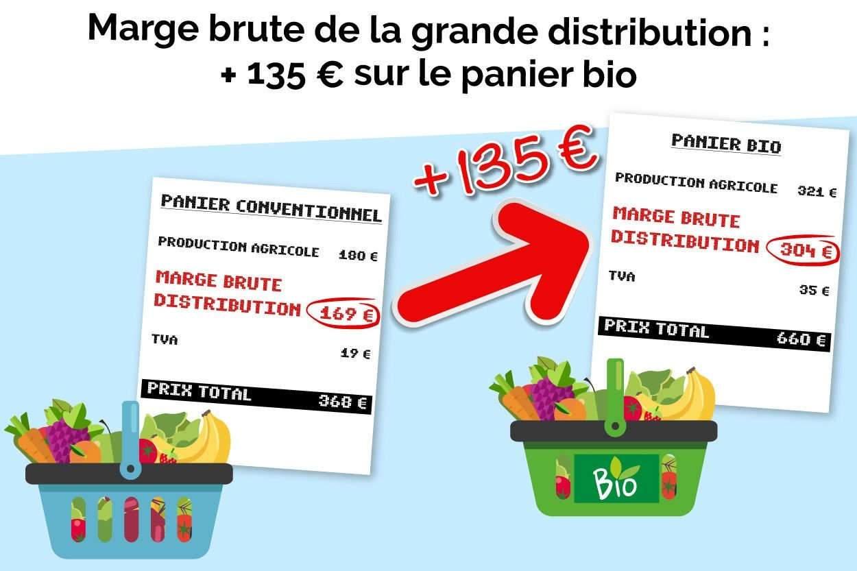 Coût de la consommation annuelle pour un ménage moyen d'un panier de 24 fruits et légumes achetés en grandes surfaces (Photo UFC-Que Choisir)