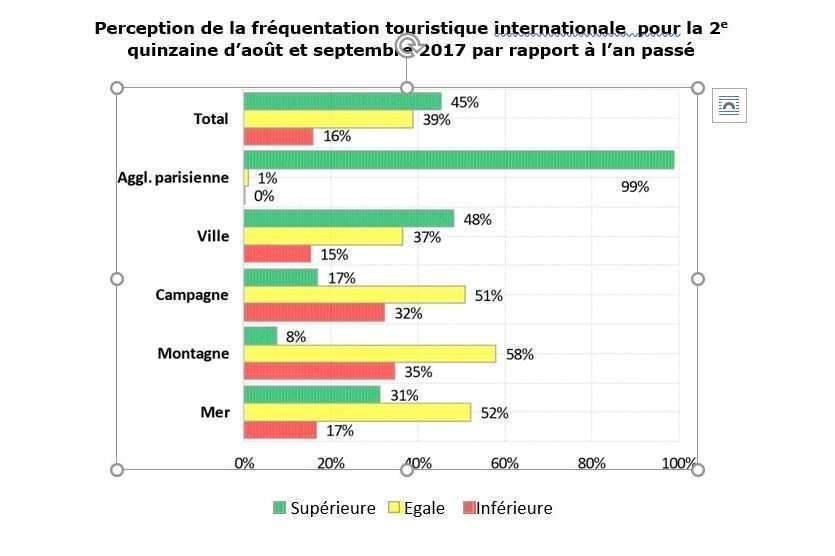 Enquête nationale de conjoncture sur le tourisme en 2017