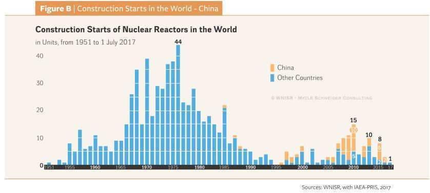 Construction commencées en Chine (Sources: WNISR, with IAEA-PRIS, 2017)