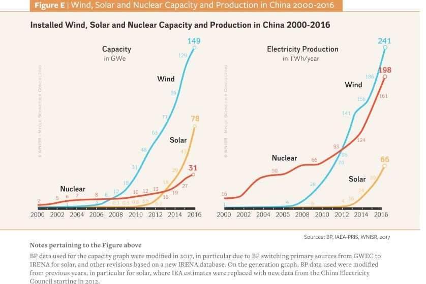 les capacités de production, toutes énergies confondues, en Chine (Sources : BP, IAEA-PRIS, WNISR, 2017)
