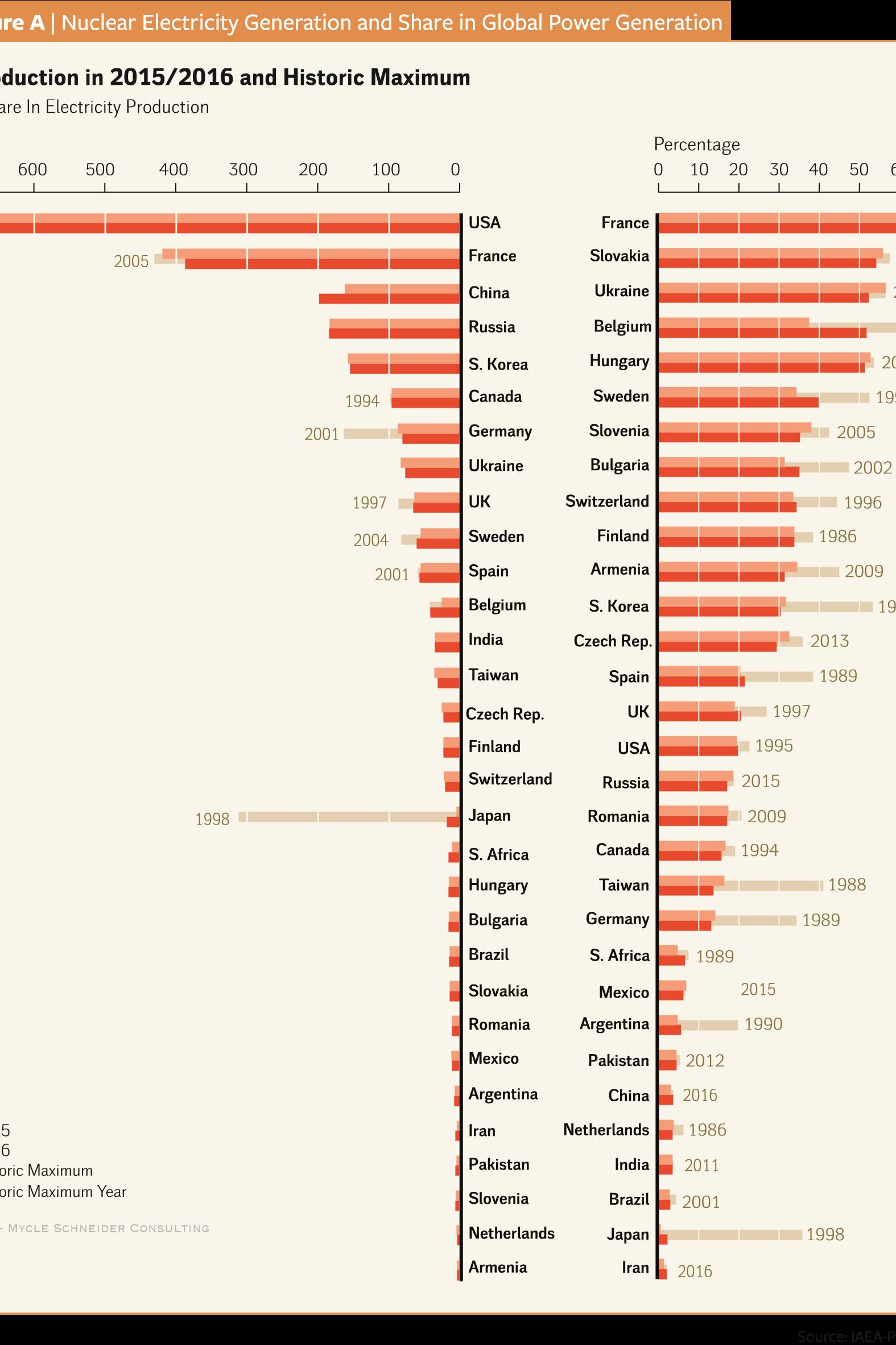 La production d'électricité en 2015-2016 a été à son maximum (source IAEA-Pris-2017)