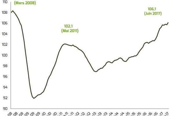 Dynamisme économique et difficultés sociales et territoriales
