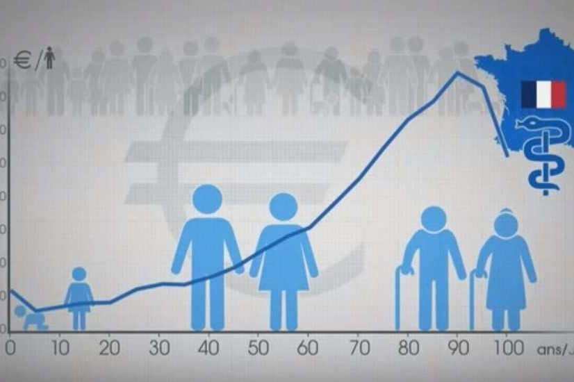 La population de la France est vieillissante