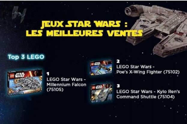 Star Wars, c'est bon pour l'e-commerce
