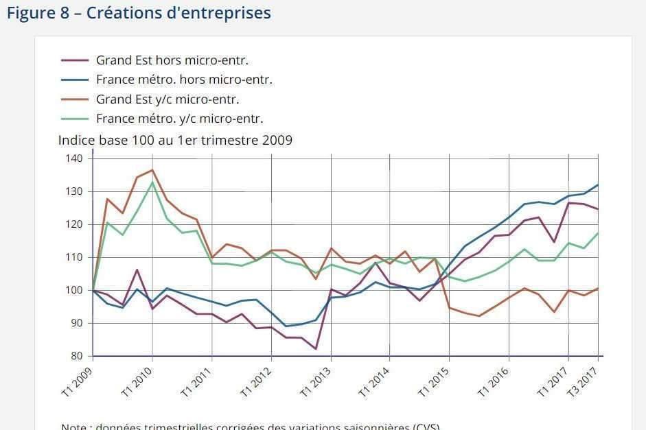 Les créations d'entreprises (Insee)