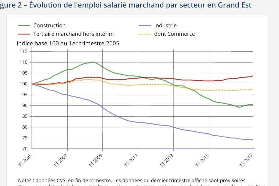 L'emploi salarié marchand (Insee)