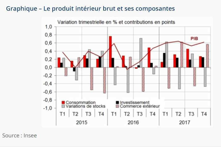 Le PIB et ses composantes (source Insee)