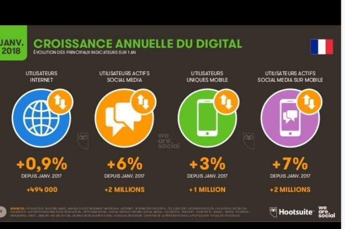 Croissan,ce annuelle France (source We Are Social et Hootsuite)