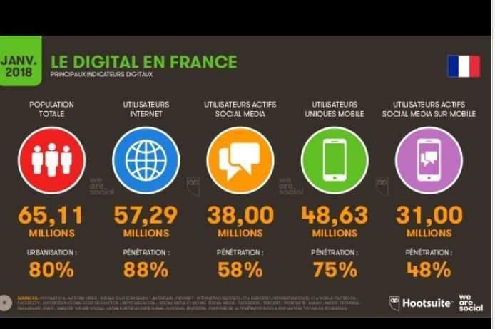 Le digital en France (source We Are social et Hootsuite)