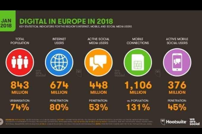 Le digital en Europe (source We Are Social et Hootsuite)
