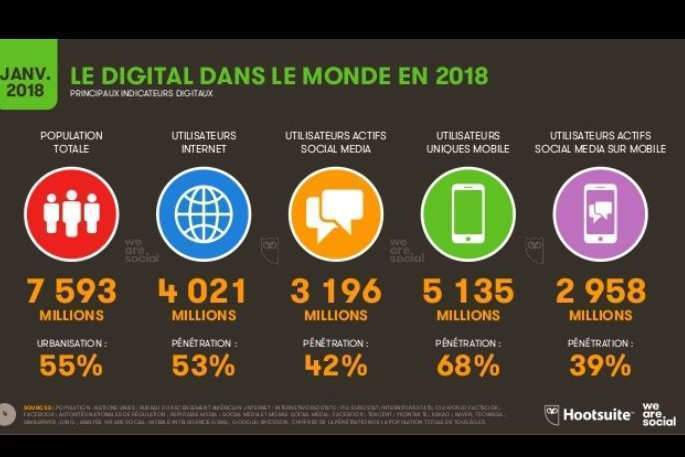 Le digital dans le monde (source We Are social et Hootsuite)