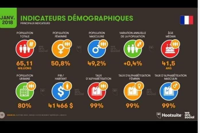 Indicateurs démographiques France (source We Are Social et Hootsuite)