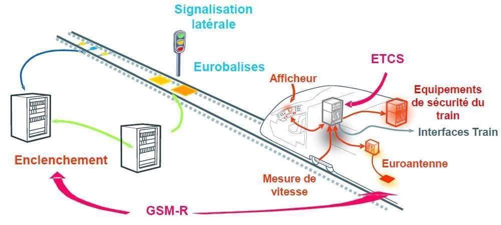 une norme européenne, appelée ERTMS