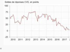 Opinion des ménages sur le chômage en février 2018 (source Insee)