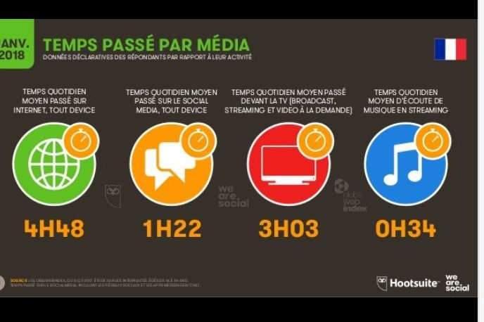 Temps passé par média en France (source We Are Social et Hootsuite)