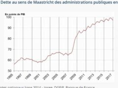 Dette publique de la France à fin 2017 (source Insee)