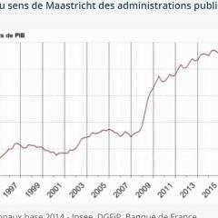 Le déficit public passe sous la barre des 3%