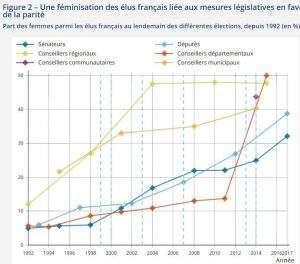 Féminisation des élus français (insee)