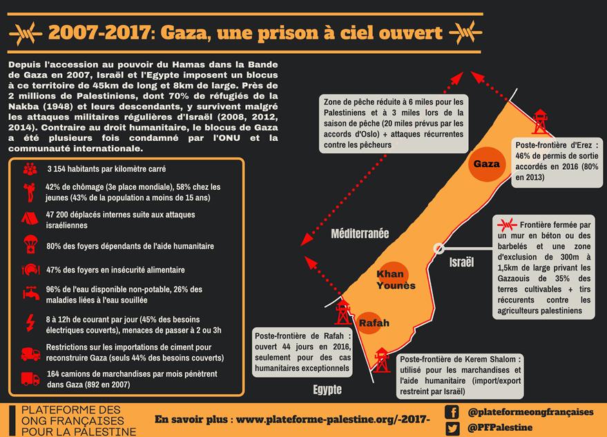 infographie de la plateforme des ONG Françaises pour la Palestine