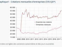 Nouvelle hausse de création d'entreprises en 2018 (Insee)