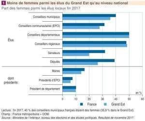 Moins de femmes parmi les élus du Grand Est (Insee)