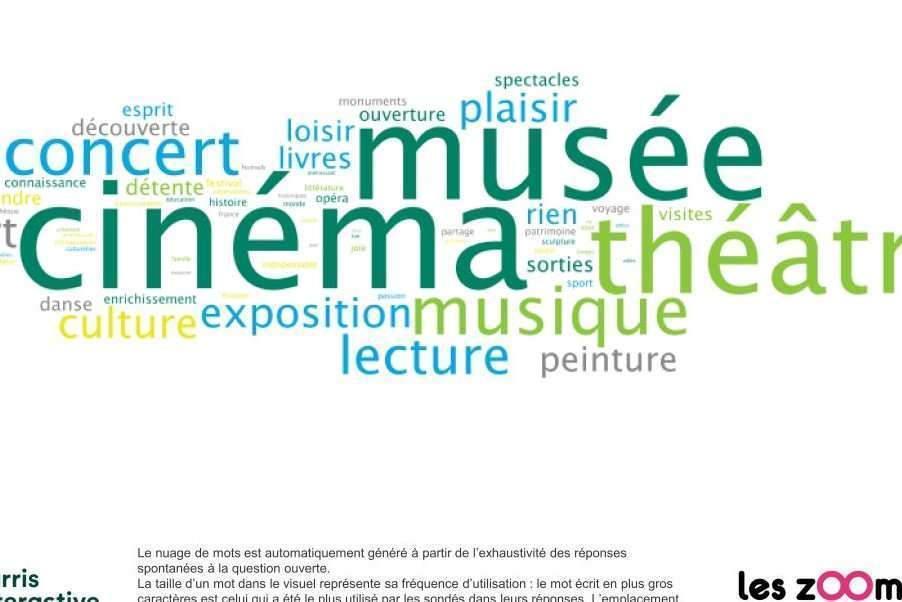 Pratiques culturelles et comportements des Français