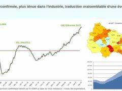 Reprise économique confirmée (CESER Grand Est)