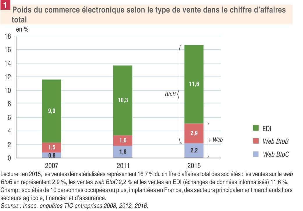 Le poids du commerce électronique selon le type de vente dans le chiffre d'affaires total (insee)