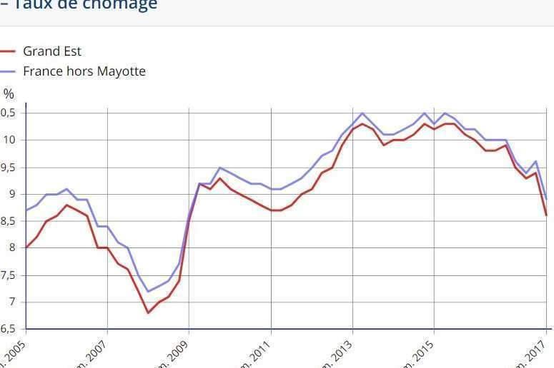 Forte baisse du chômage dans le Grand Est au 4ème trimestre 2017 (Insee)