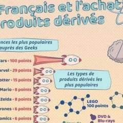 Journée internationale des geeks ce 25 mai : Quelle culture pop consomment les Français sur internet ?