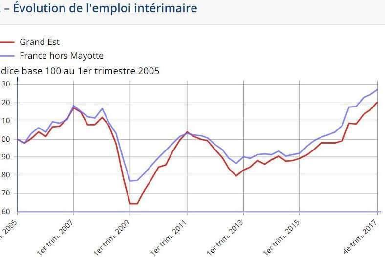 L'emploi intérimaire en hausse au 4ème trimestre 2017 (INSEE)