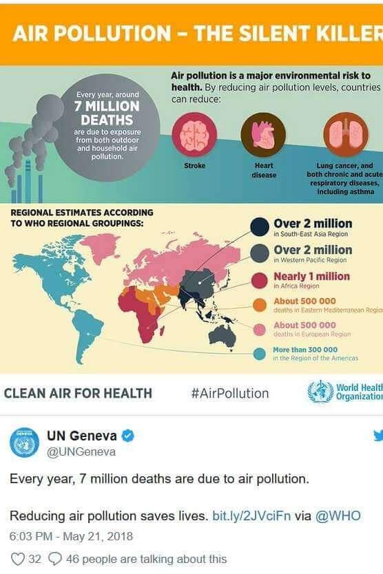 La pollution de l'air et ses conséquences sur la santé