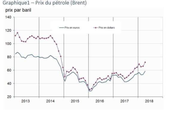 Augmentation du prix du pétrole en avril 2018 (source INSEE)