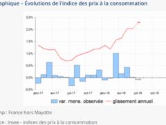 Variation des prix à la consommation (Insee)
