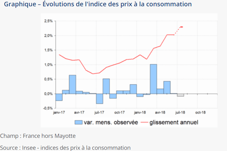 Forte hausse de l'inflation en juillet 2018