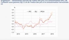 Légère baisse de l'inflation en juillet 2018 (Insee)