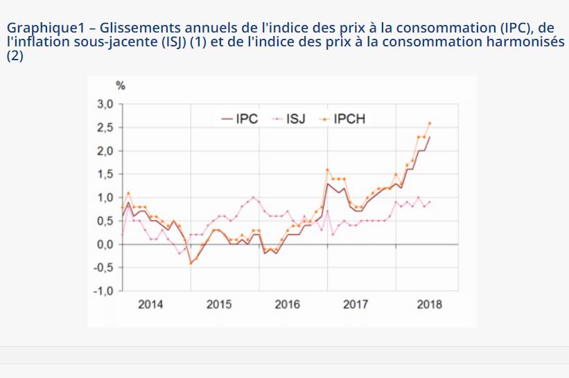 Légère baisse de l'inflation en juillet 2018 (–0,1%)