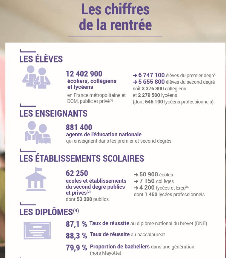 Les chiffres de la rentrée scolaire 2018-2019