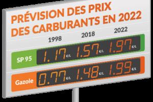 Prix des carburants : non à la double peine fiscale